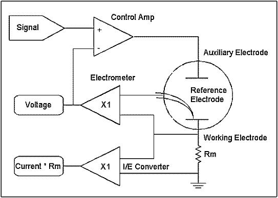 恒电位仪的工作原理图讲解